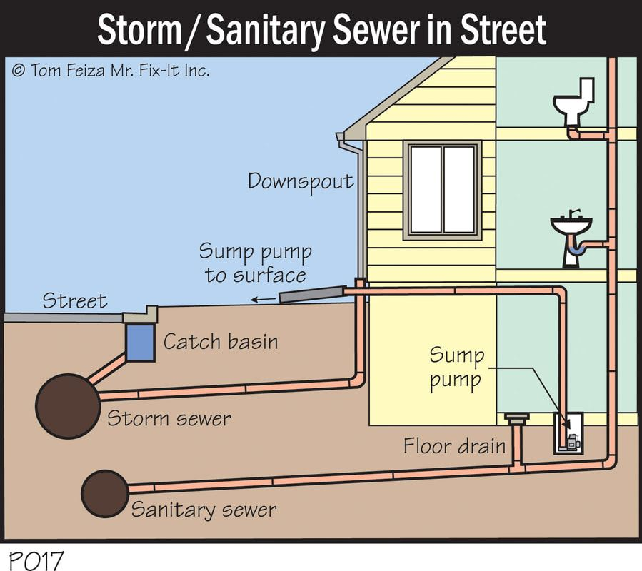Home Sewer System Diagram